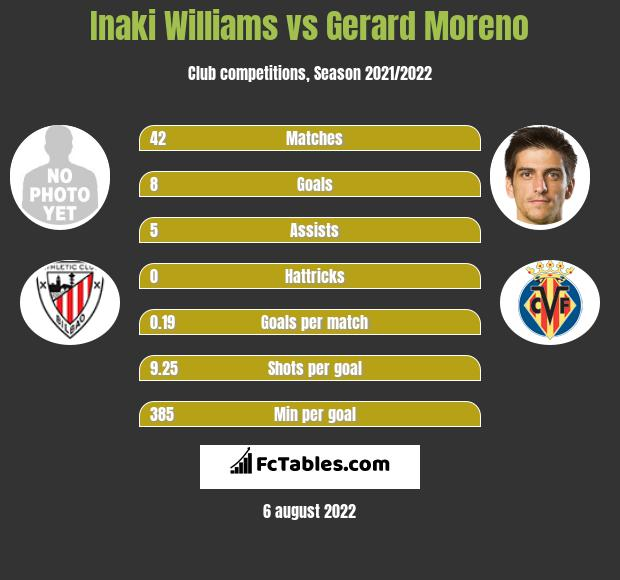 Inaki Williams vs Gerard Moreno h2h player stats