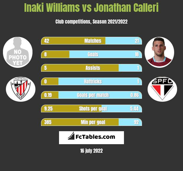 Inaki Williams vs Jonathan Calleri h2h player stats