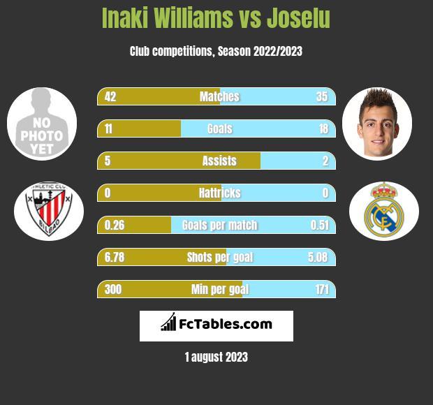Inaki Williams vs Joselu h2h player stats