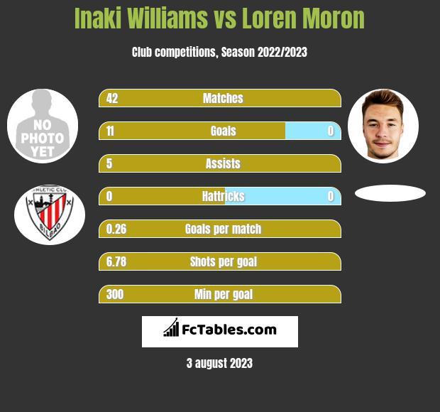 Inaki Williams vs Loren Moron h2h player stats