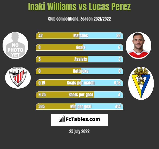 Inaki Williams vs Lucas Perez h2h player stats