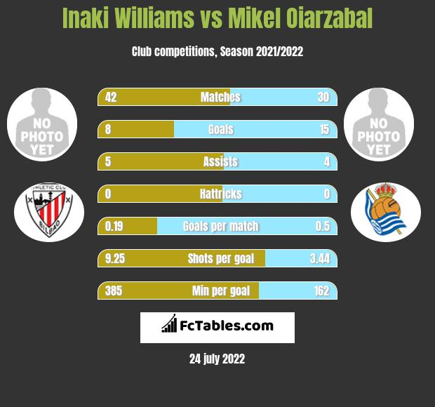 Inaki Williams vs Mikel Oiarzabal h2h player stats
