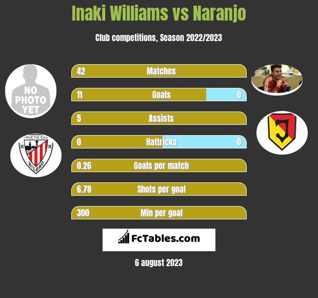 Inaki Williams vs Naranjo h2h player stats