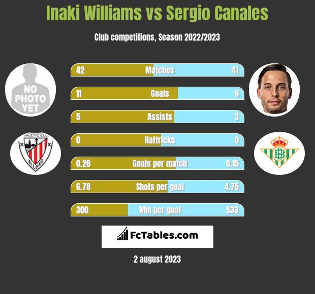 Inaki Williams vs Sergio Canales infographic