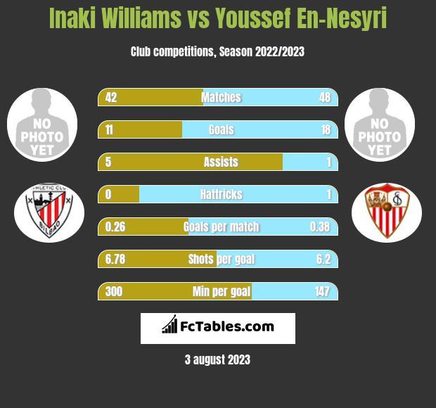 Inaki Williams vs Youssef En-Nesyri h2h player stats