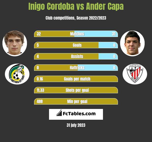 Inigo Cordoba vs Ander Capa infographic