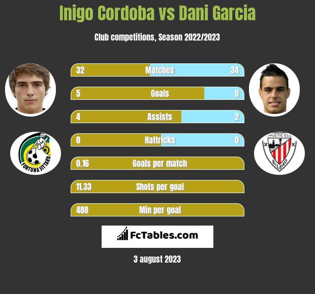 Inigo Cordoba vs Dani Garcia infographic