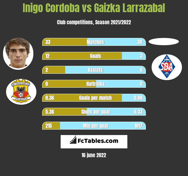 Inigo Cordoba infographic statistics for Athletic Bilbao