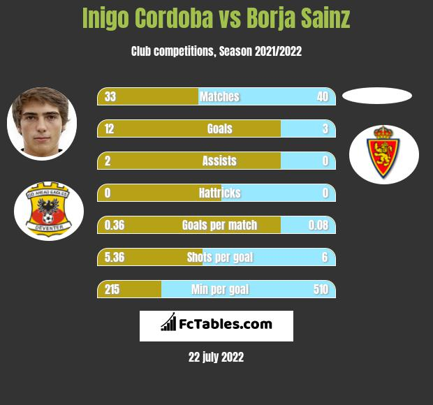 Inigo Cordoba vs Borja Sainz infographic