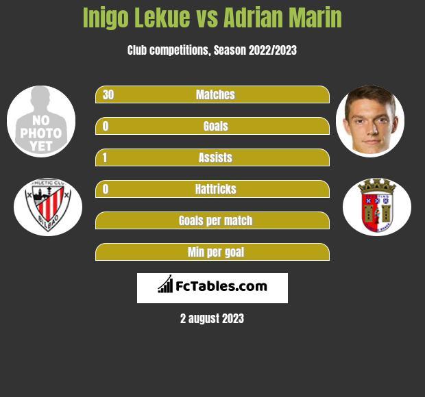 Inigo Lekue vs Adrian Marin infographic