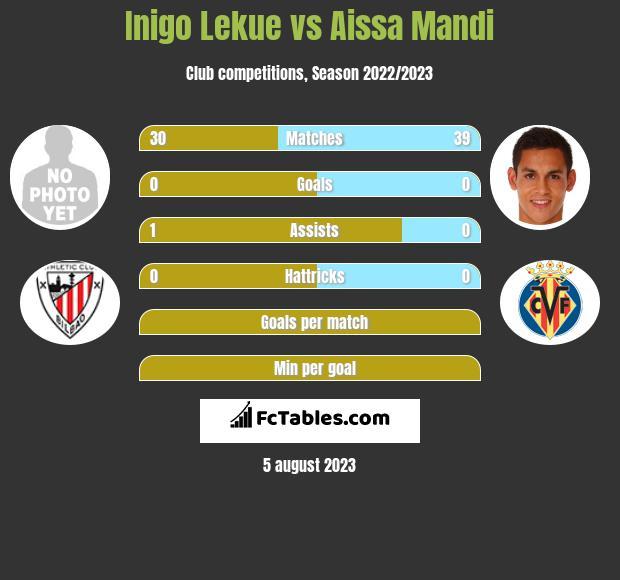 Inigo Lekue vs Aissa Mandi infographic
