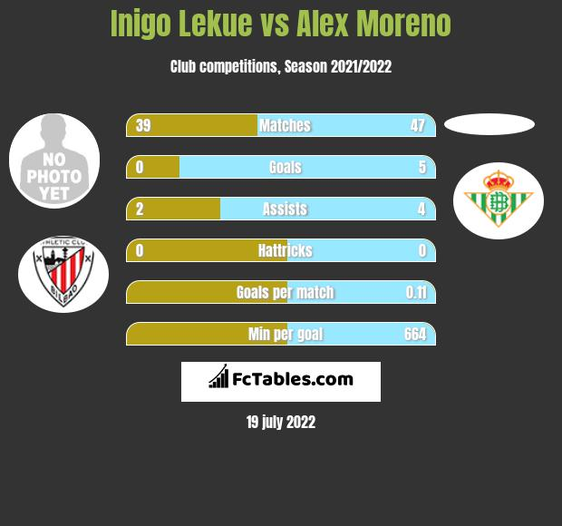 Inigo Lekue infographic statistics for Real Betis