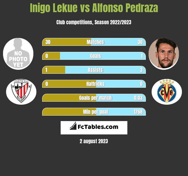 Inigo Lekue vs Alfonso Pedraza infographic