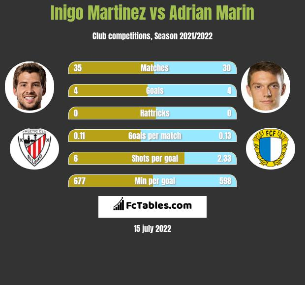 Inigo Martinez infographic statistics for Alaves