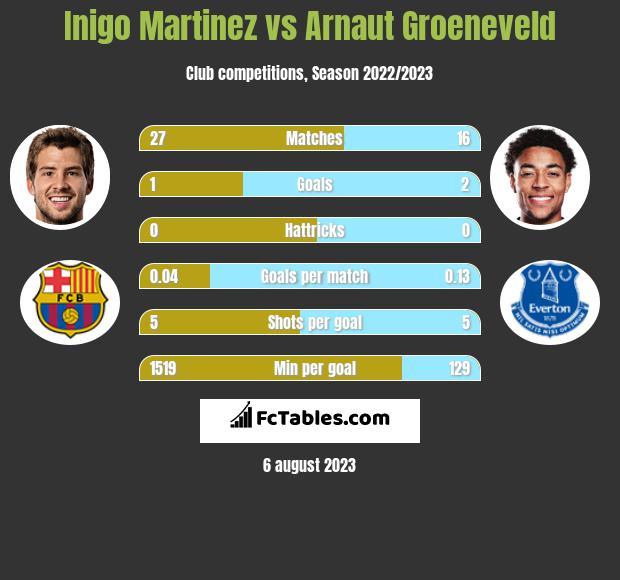 Inigo Martinez vs Arnaut Groeneveld infographic