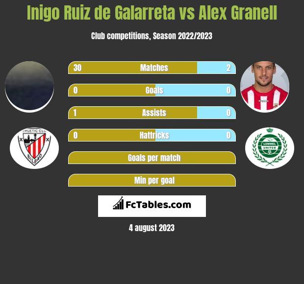 Inigo Ruiz de Galarreta vs Alex Granell infographic
