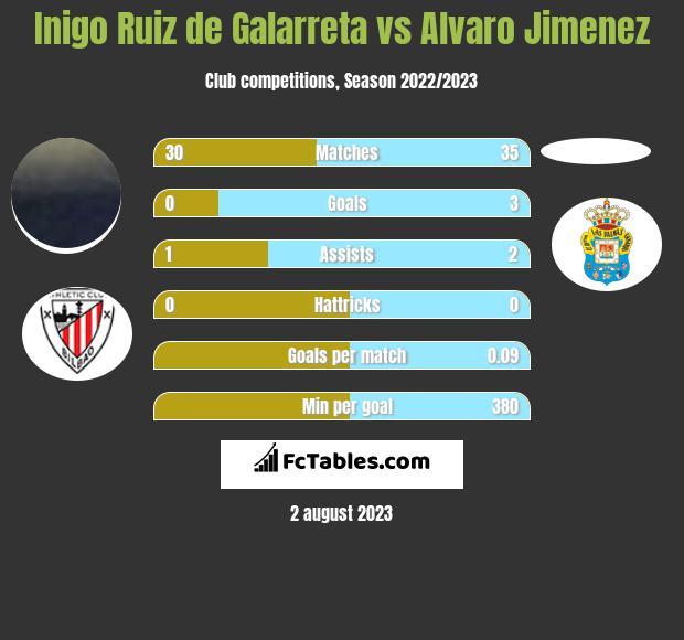 Inigo Ruiz de Galarreta vs Alvaro Jimenez infographic