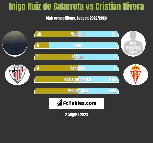 Inigo Ruiz de Galarreta vs Cristian Rivera infographic