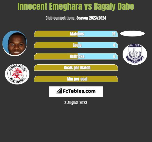 Innocent Emeghara vs Bagaly Dabo infographic