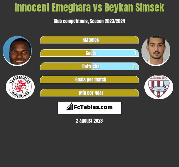 Innocent Emeghara vs Beykan Simsek h2h player stats
