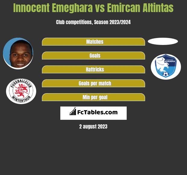 Innocent Emeghara vs Emircan Altintas h2h player stats