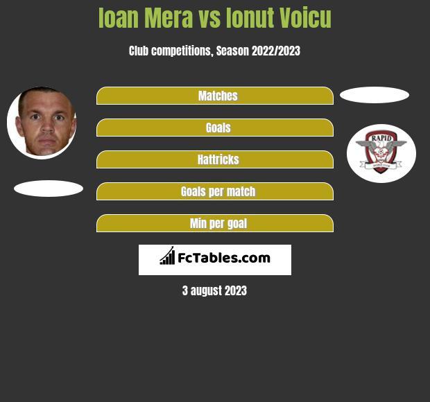 Ioan Mera vs Ionut Voicu h2h player stats