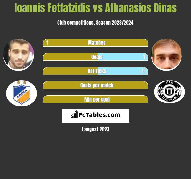 Ioannis Fetfatzidis vs Athanasios Dinas infographic