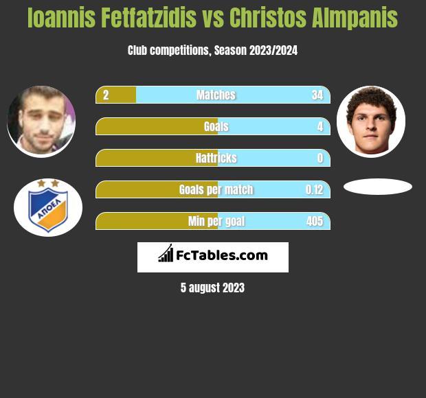 Giannis Fetfatzidis vs Christos Almpanis infographic