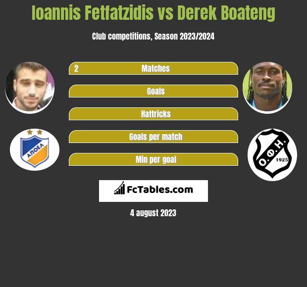 Ioannis Fetfatzidis vs Derek Boateng infographic