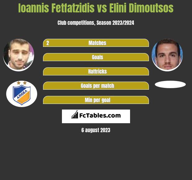 Ioannis Fetfatzidis vs Elini Dimoutsos infographic