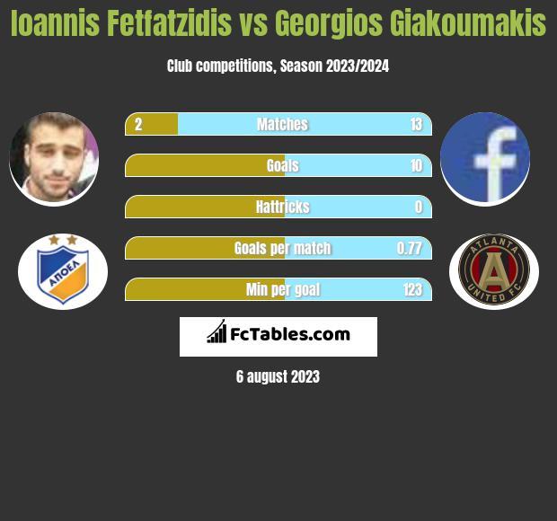 Ioannis Fetfatzidis vs Georgios Giakoumakis infographic