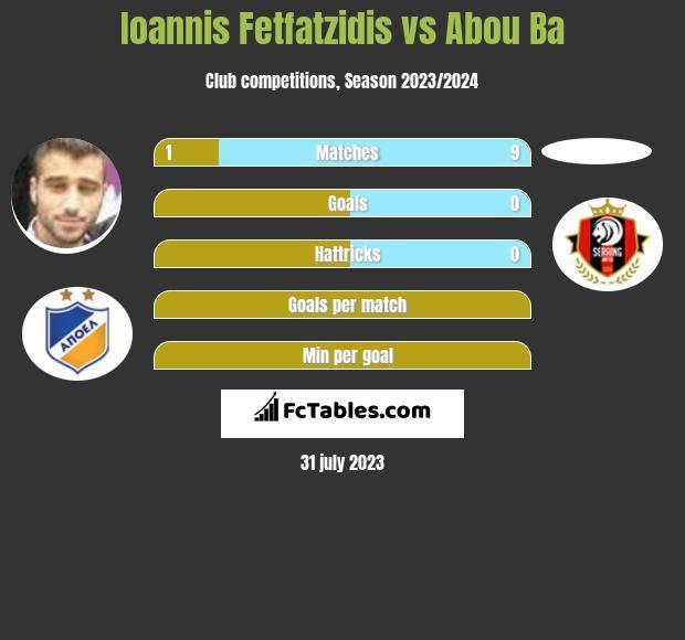Ioannis Fetfatzidis vs Abou Ba infographic