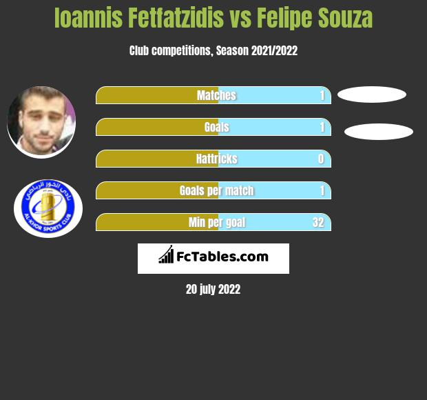 Ioannis Fetfatzidis vs Felipe Souza infographic