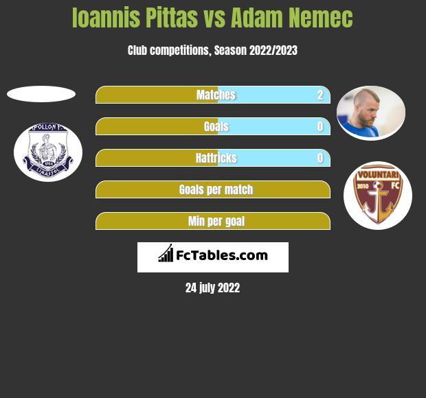 Ioannis Pittas vs Adam Nemec h2h player stats