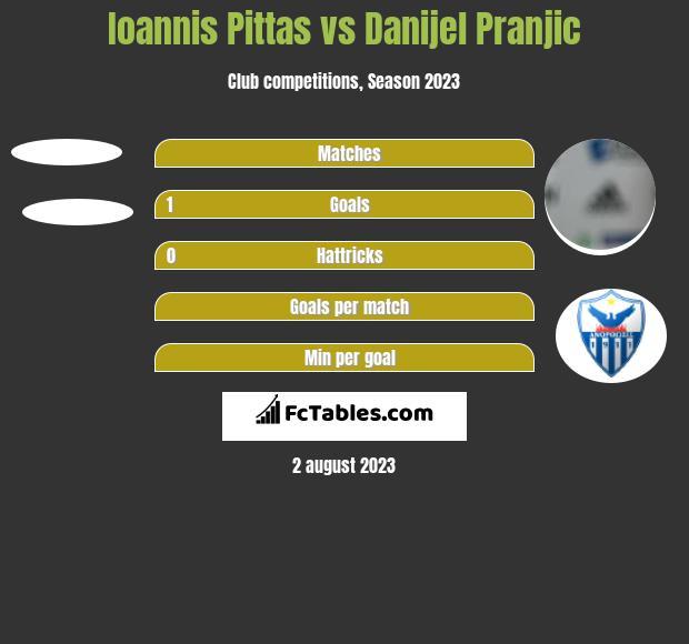 Ioannis Pittas vs Danijel Pranjic h2h player stats