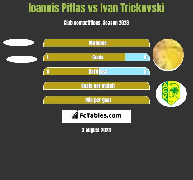 Ioannis Pittas vs Ivan Trickovski h2h player stats