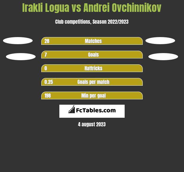 Irakli Logua vs Andrei Ovchinnikov h2h player stats