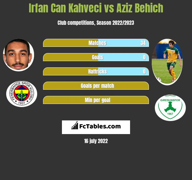 Irfan Can Kahveci vs Aziz Behich infographic