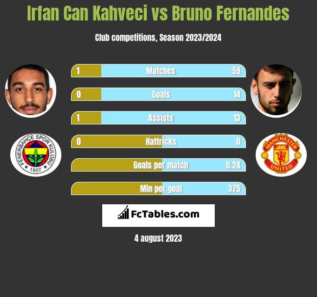 Irfan Can Kahveci vs Bruno Fernandes infographic