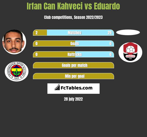 Irfan Can Kahveci vs Eduardo infographic
