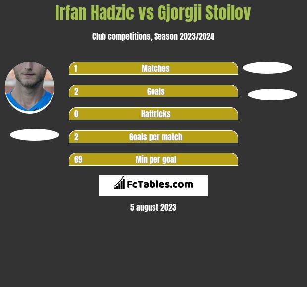 Irfan Hadzic vs Gjorgji Stoilov h2h player stats