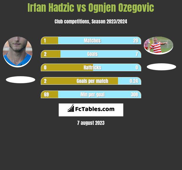 Irfan Hadzic vs Ognjen Ozegovic h2h player stats