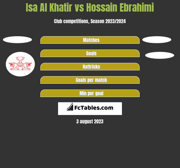 Isa Al Khatir vs Hossain Ebrahimi h2h player stats