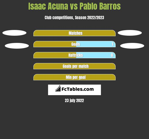 Isaac Acuna vs Pablo Barros h2h player stats