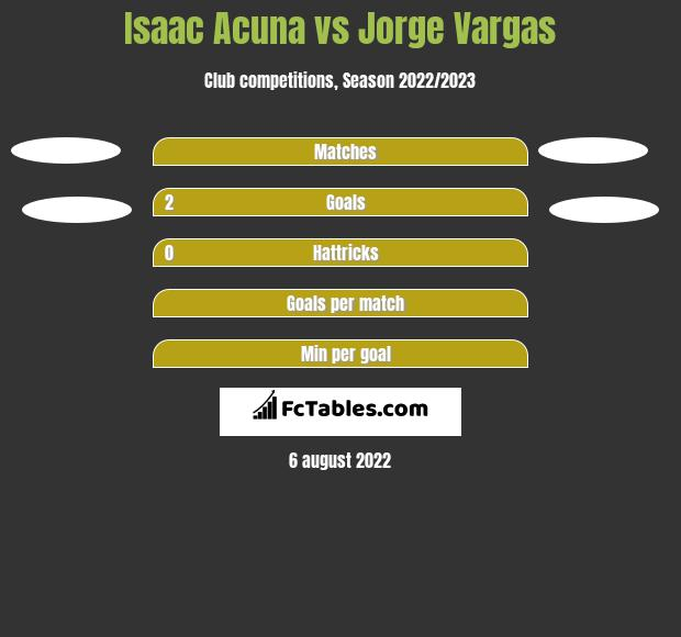 Isaac Acuna vs Jorge Vargas h2h player stats