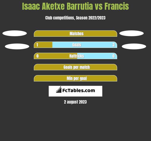 Isaac Aketxe Barrutia vs Francis h2h player stats