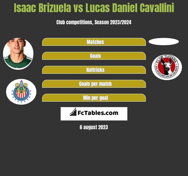 Isaac Brizuela vs Lucas Daniel Cavallini infographic