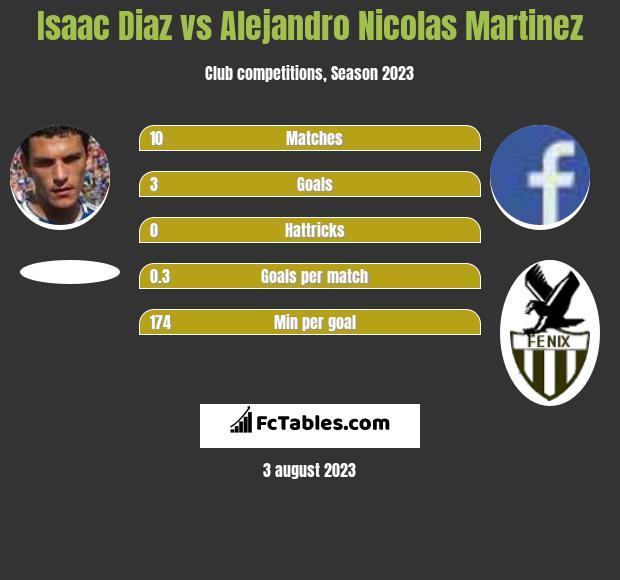 Isaac Diaz vs Alejandro Nicolas Martinez h2h player stats