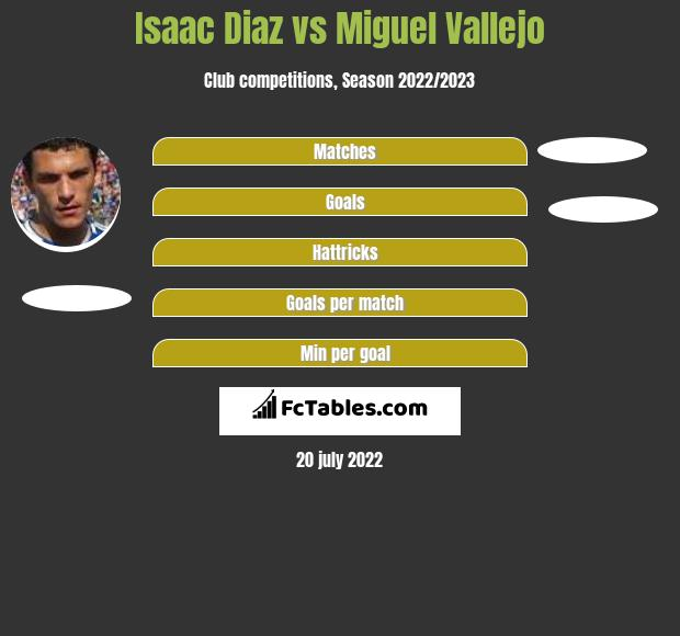 Isaac Diaz vs Miguel Vallejo h2h player stats