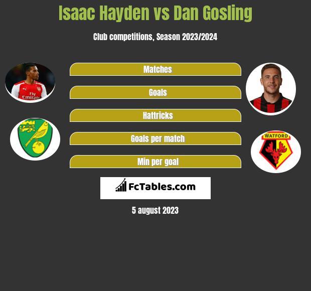 Isaac Hayden vs Dan Gosling infographic